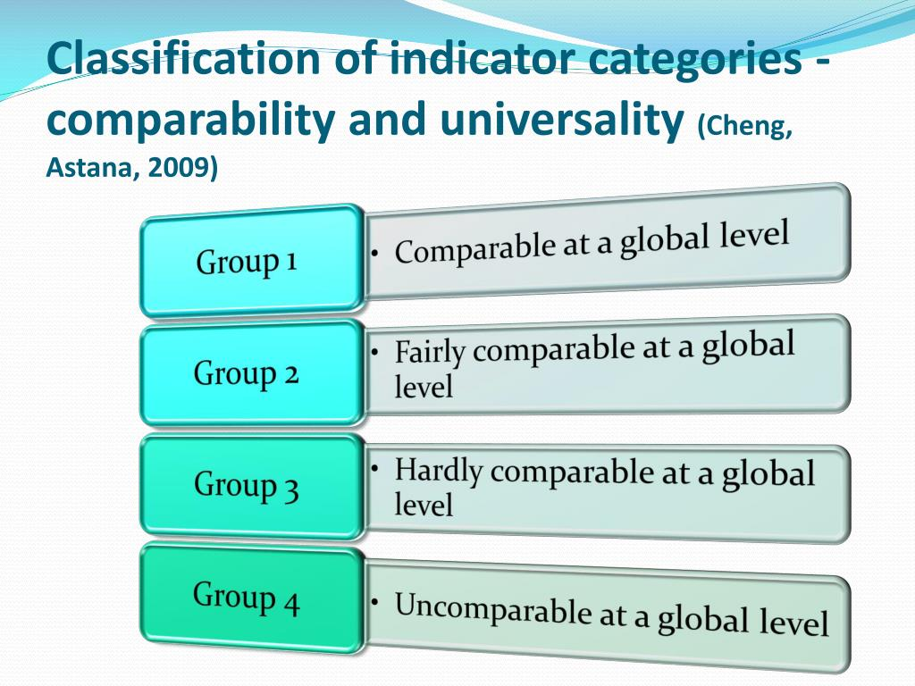 Classification of indicator categories