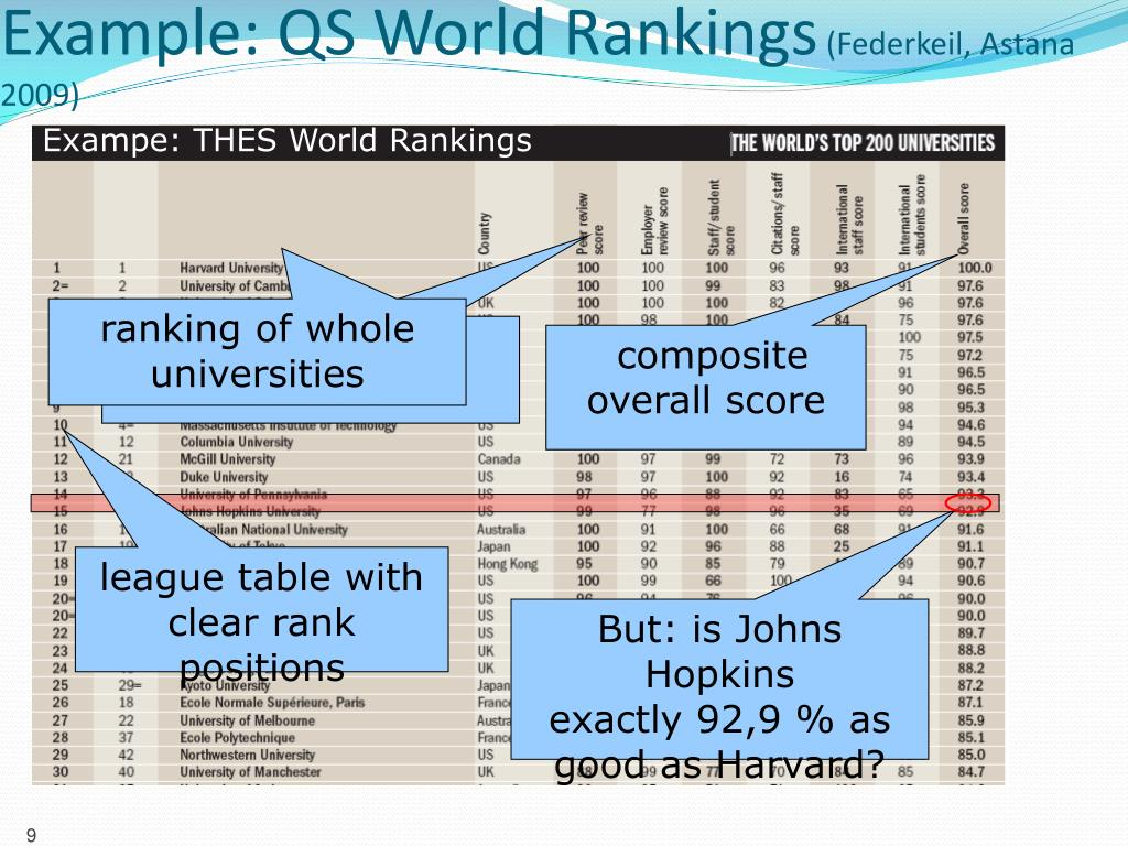 Exampe: THES World Rankings