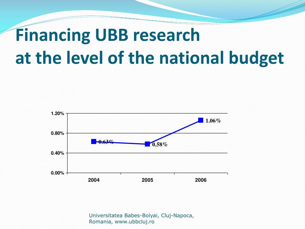 Financing UBB research