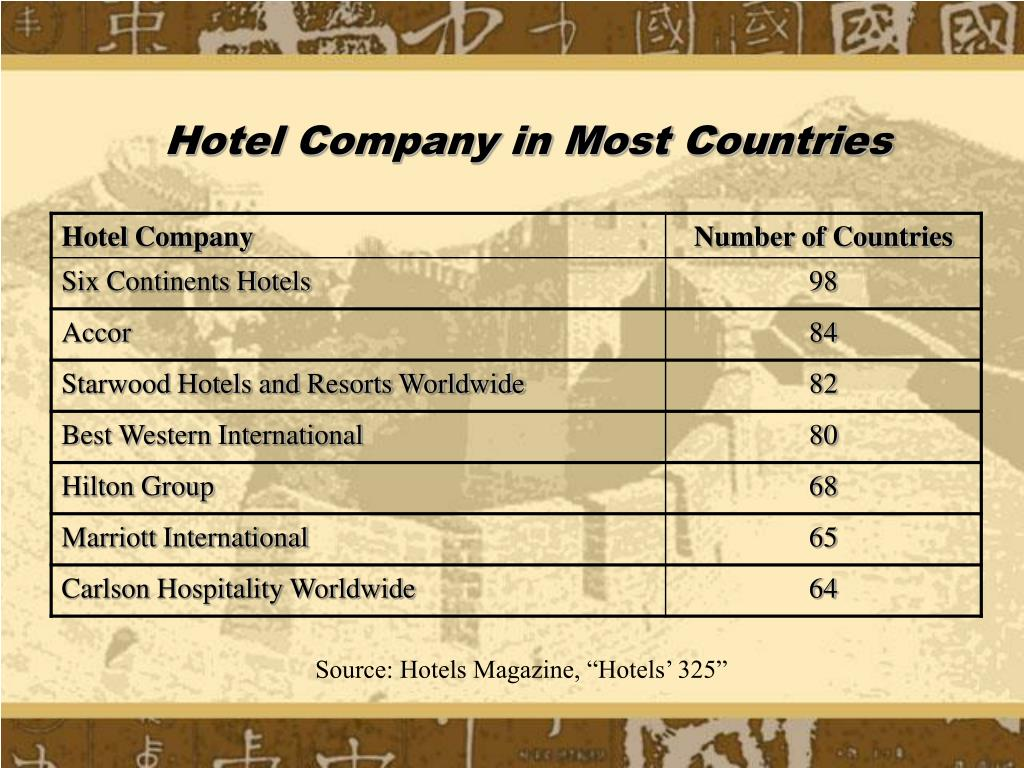 Hotel Company in Most Countries