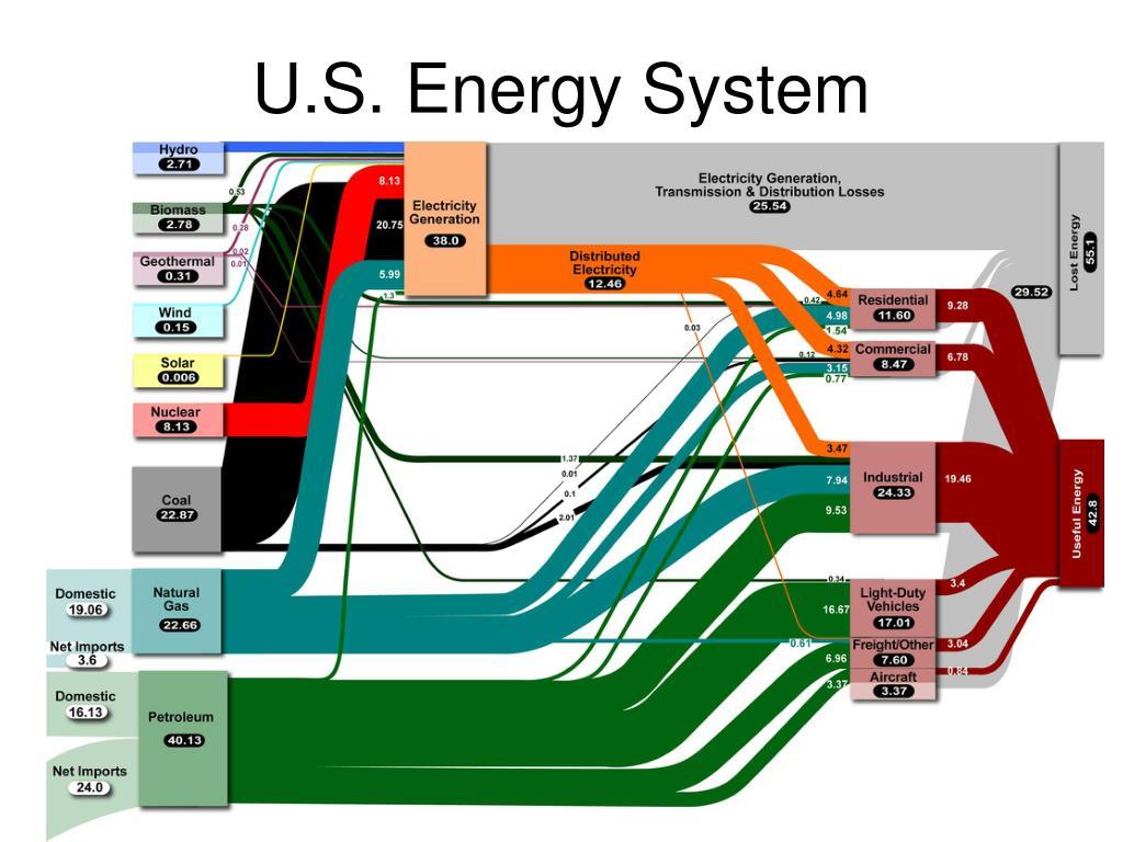 U.S. Energy System