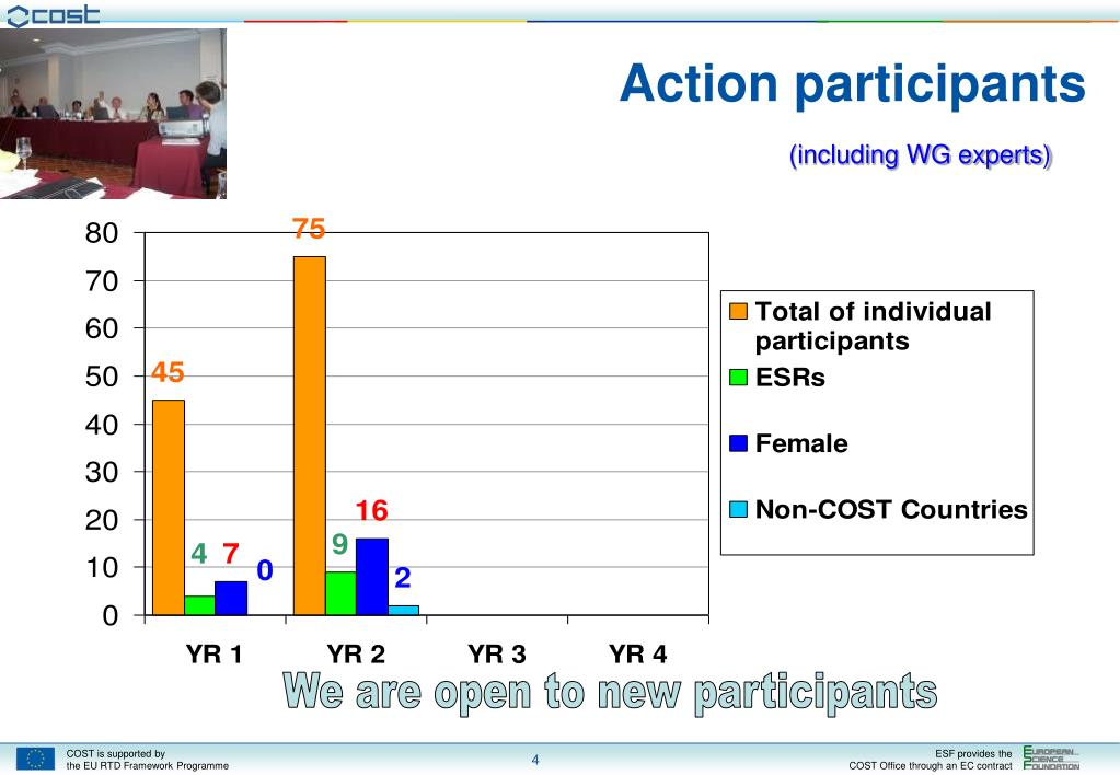 Action participants