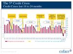 the 5 th credit crisis credit crises last 18 to 24 months