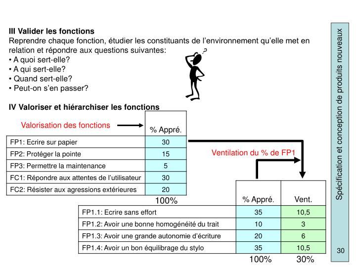 III Valider les fonctions