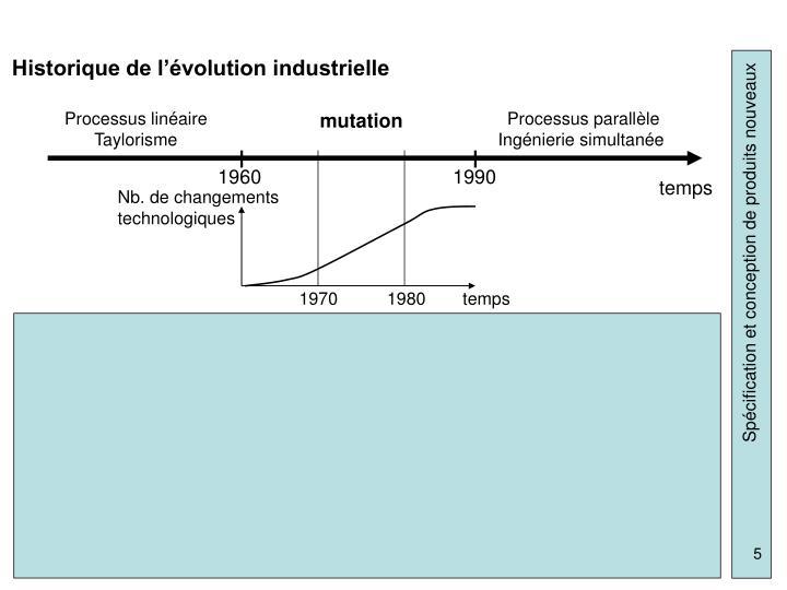 Historique de l'évolution industrielle