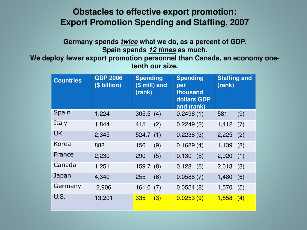 Obstacles to effective export promotion: