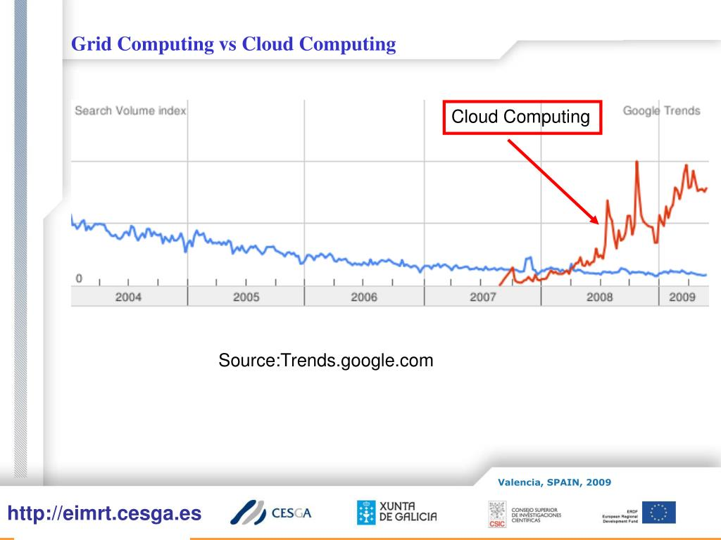 Grid Computing vs Cloud Computing