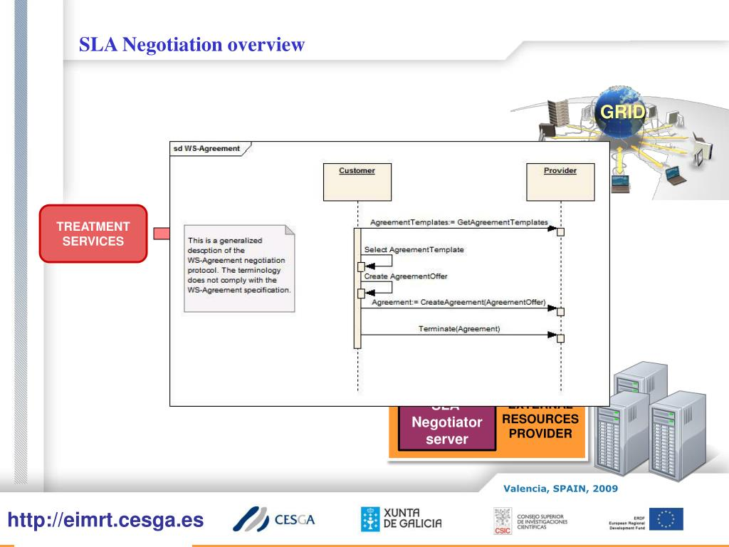 SLA Negotiation overview