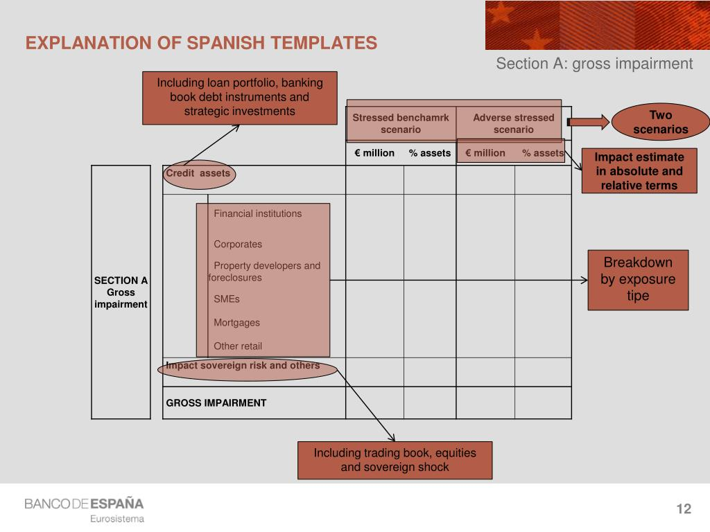 EXPLANATION OF SPANISH TEMPLATES