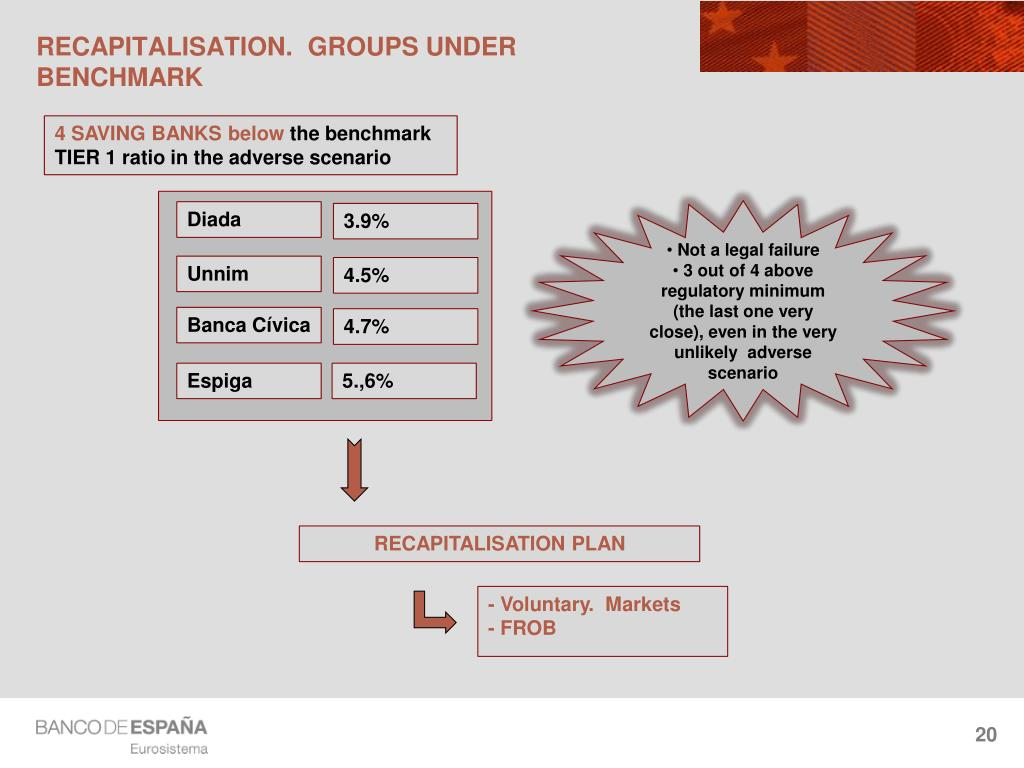 RECAPITALISATION.  GROUPS UNDER BENCHMARK