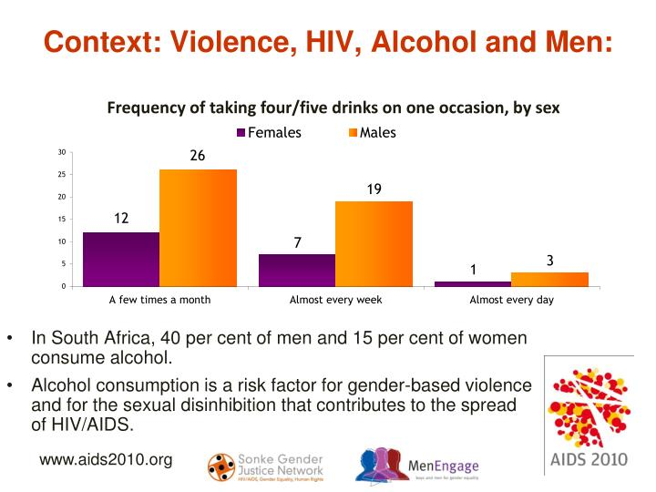 Context: Violence, HIV, Alcohol and Men: