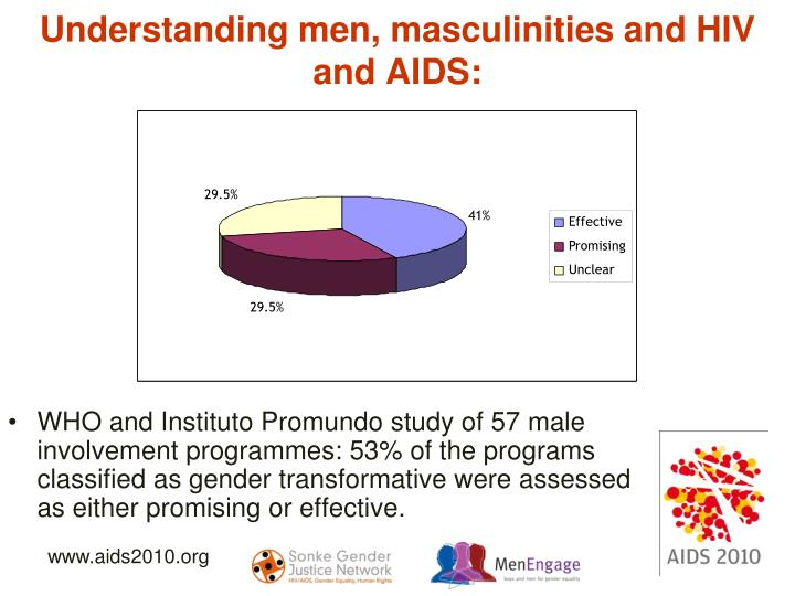Understanding men, masculinities and HIV and AIDS: