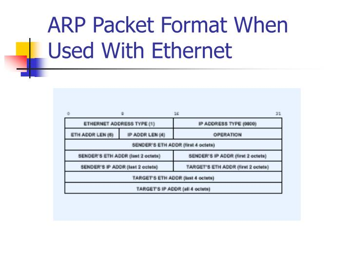 ARP Packet Format When