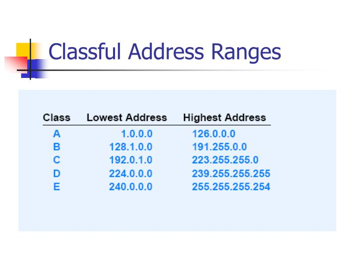 Classful Address Ranges