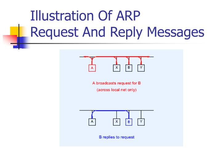 Illustration Of ARP