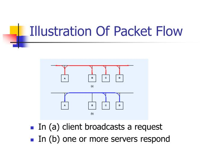 Illustration Of Packet Flow