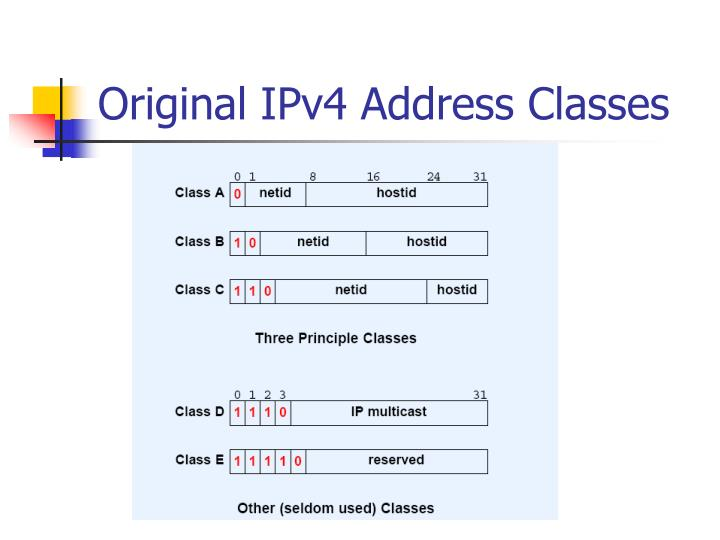 Original IPv4 Address Classes