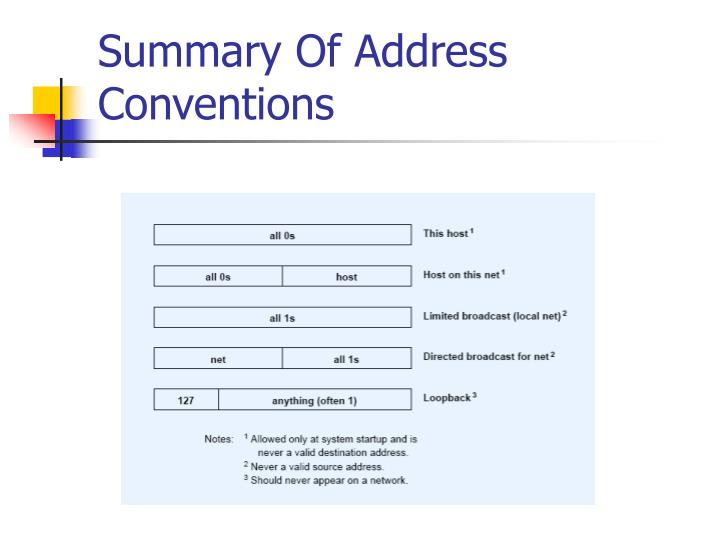 Summary Of Address Conventions