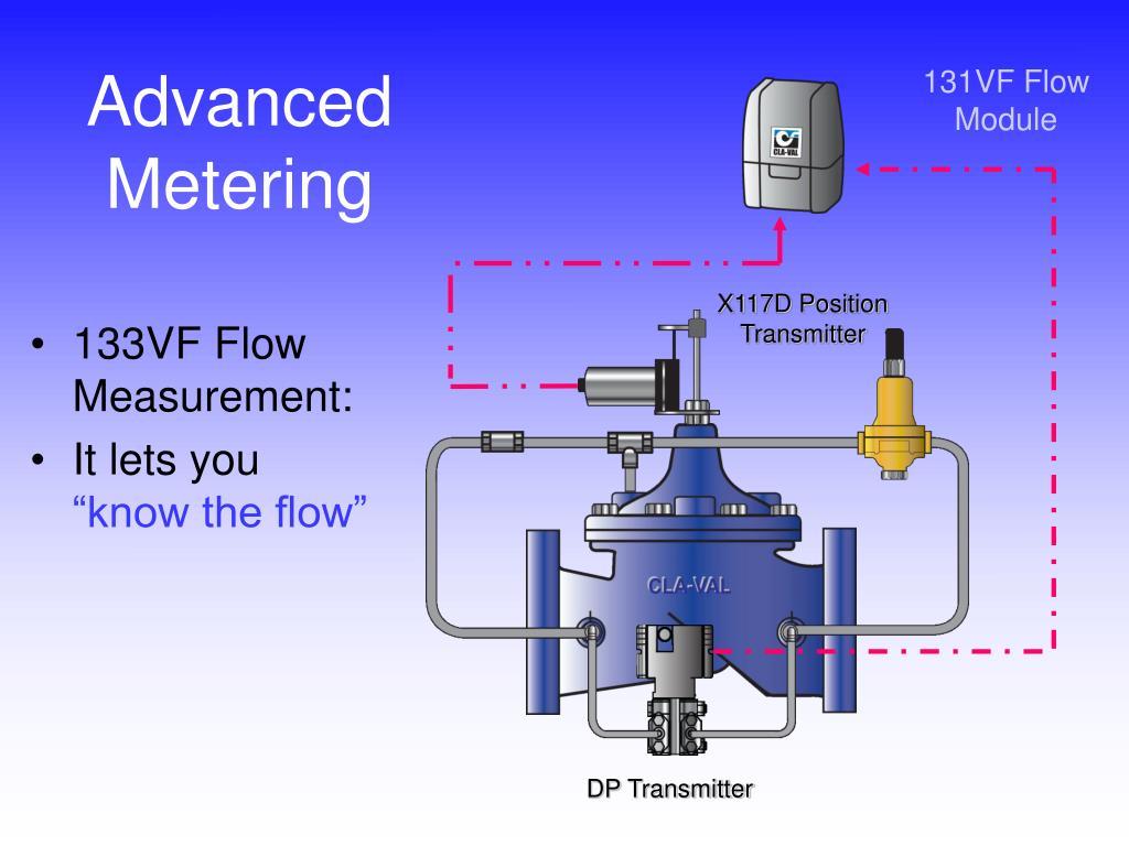 Advanced Metering