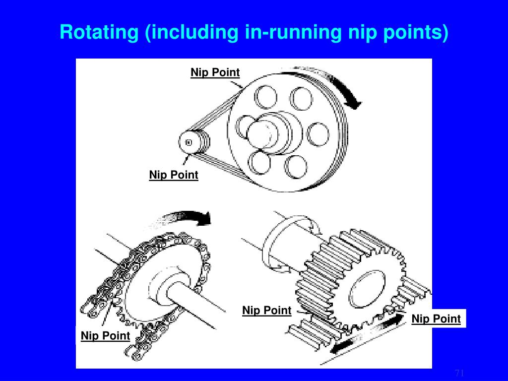 Rotating (including in-running nip points)