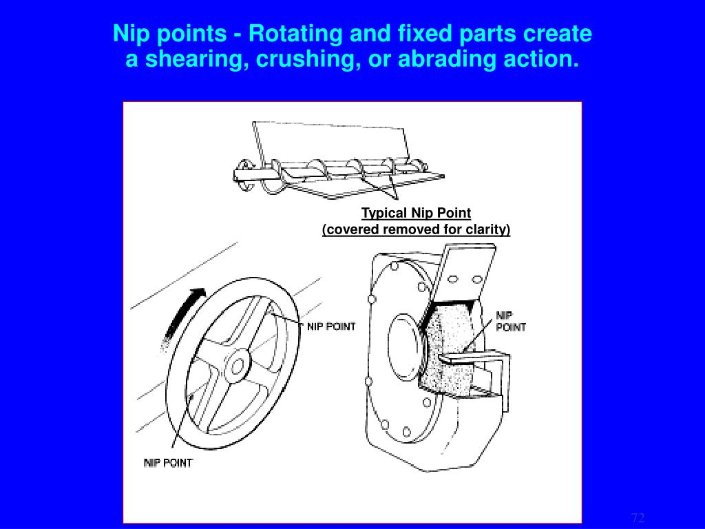 Nip points - Rotating and fixed parts create