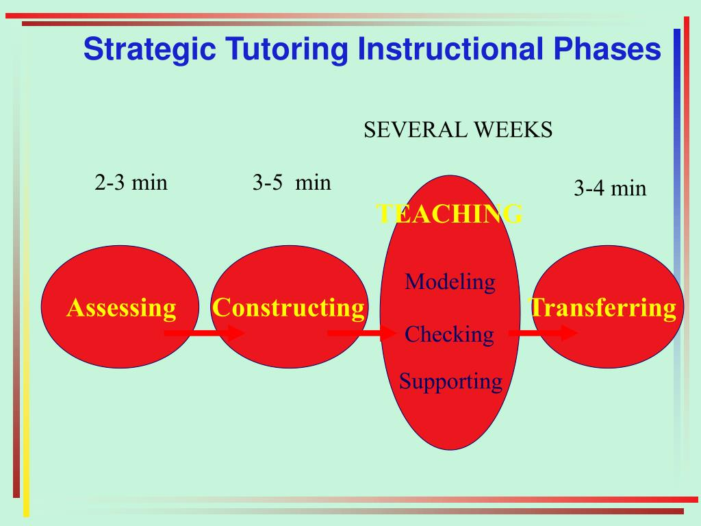 Strategic Tutoring Instructional Phases