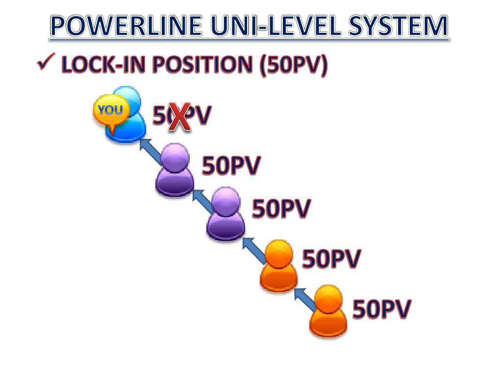 POWERLINE UNI-LEVEL SYSTEM
