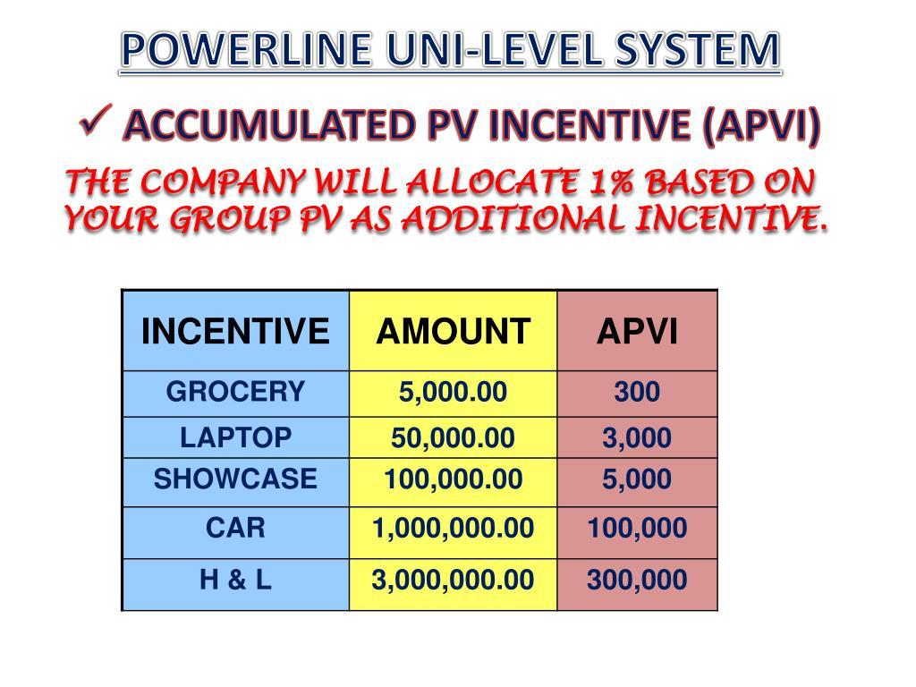 POWERLINE UNI-LEVEL SYSTEM