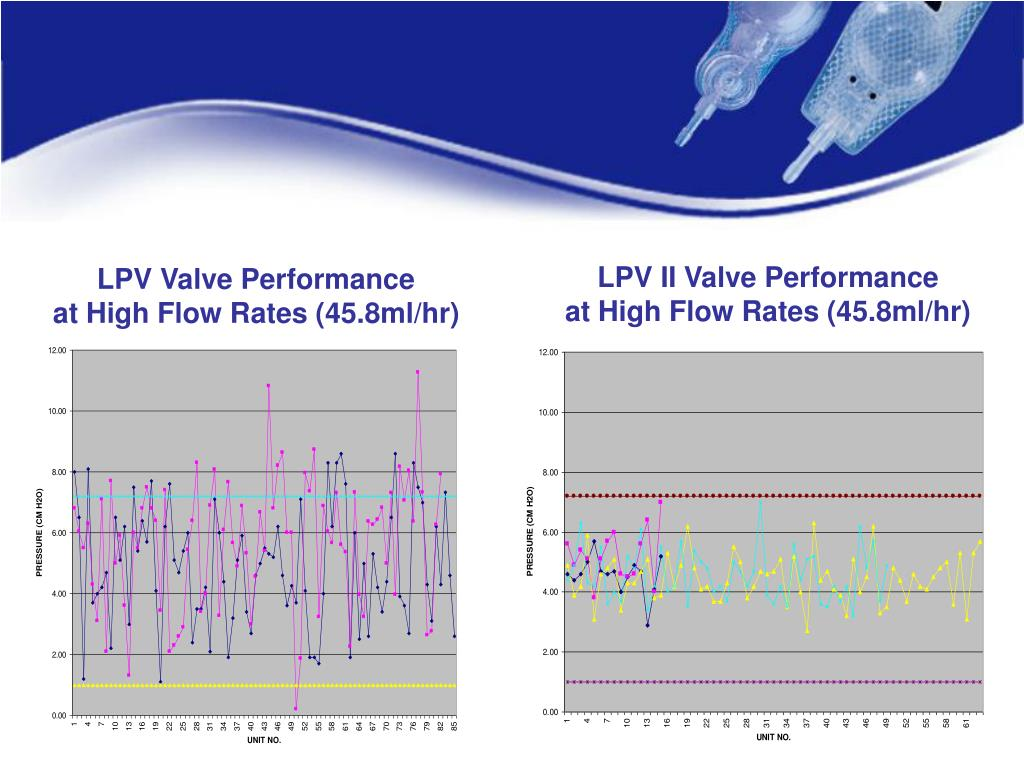 LPV II Valve Performance