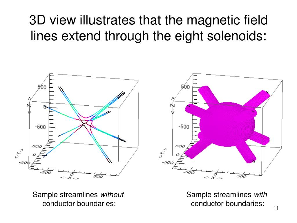 3D view illustrates that the magnetic field lines extend through the eight solenoids: