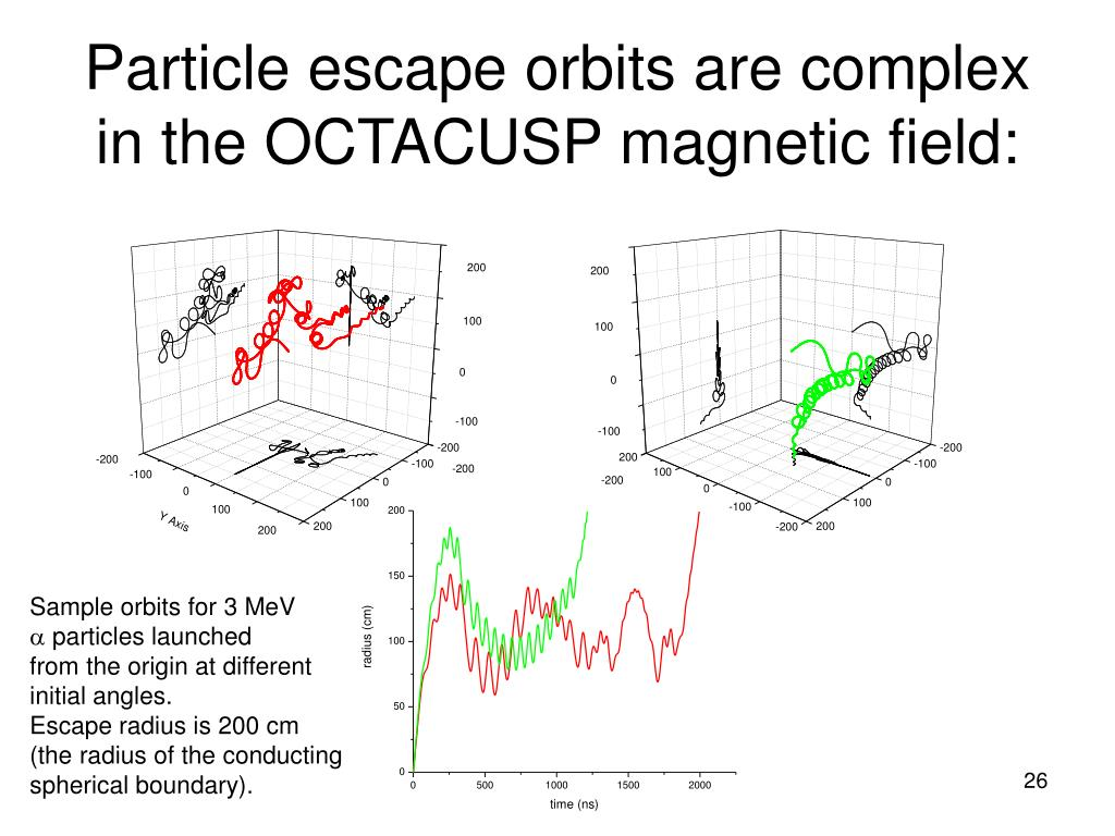 Particle escape orbits are complex in the OCTACUSP magnetic field:
