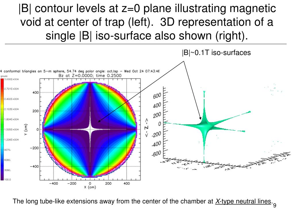 |B| contour levels at z=0 plane illustrating magnetic void at center of trap (left).  3D representation of a single |B| iso-surface also shown (right).