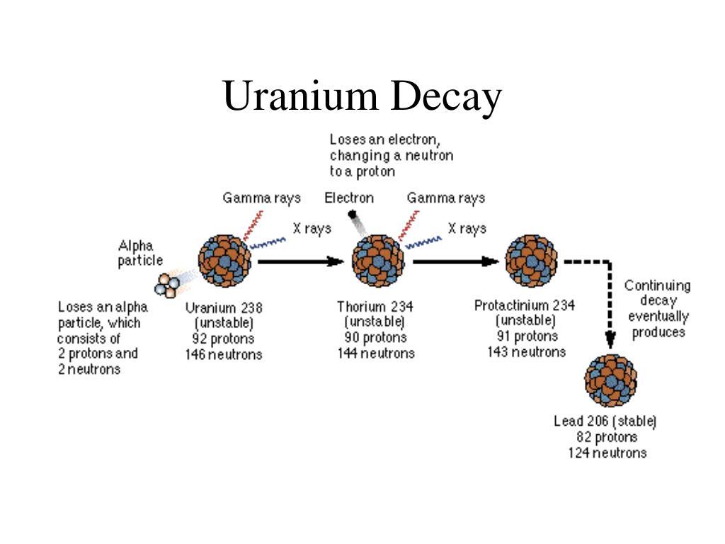 Uranium Decay