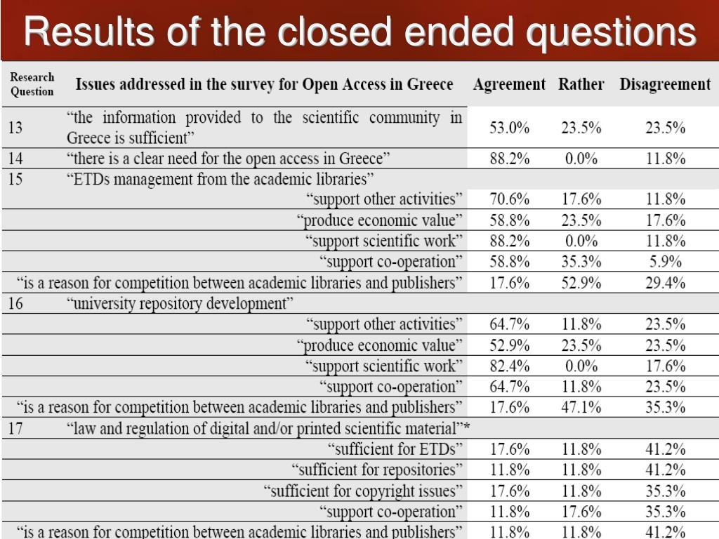Results of the closed ended questions