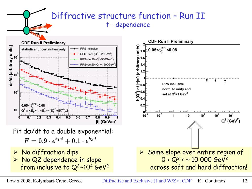 Diffractive structure function – Run II