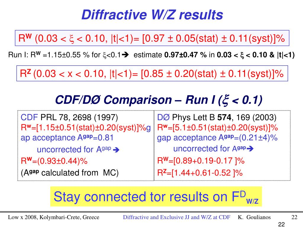 Diffractive W/Z results