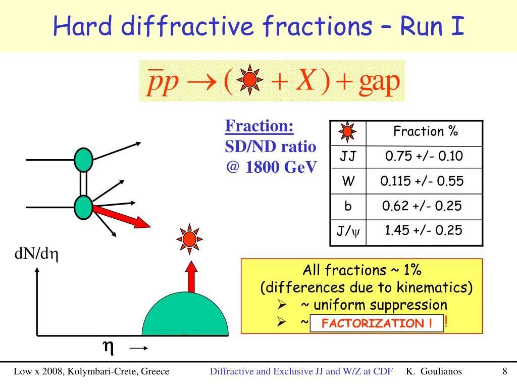 Hard diffractive fractions – Run I