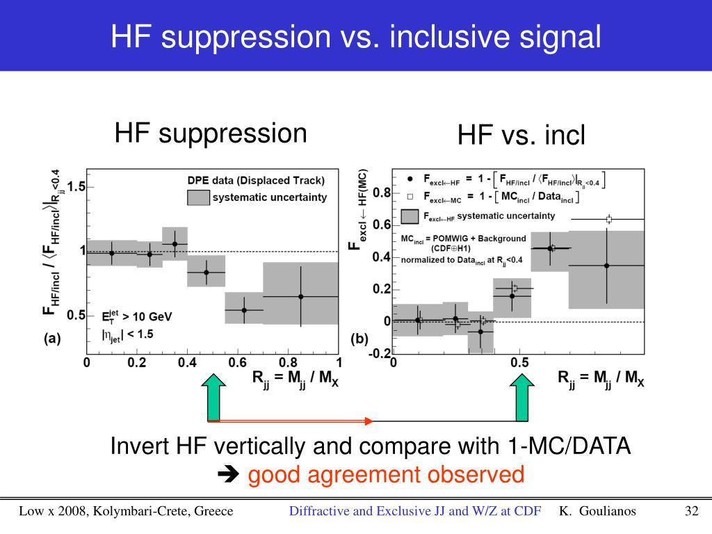 HF suppression vs. inclusive signal