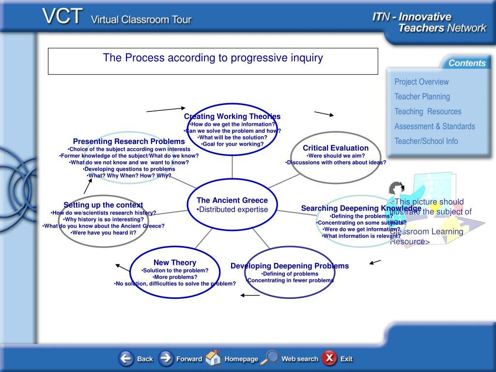 The Process according to progressive inquiry