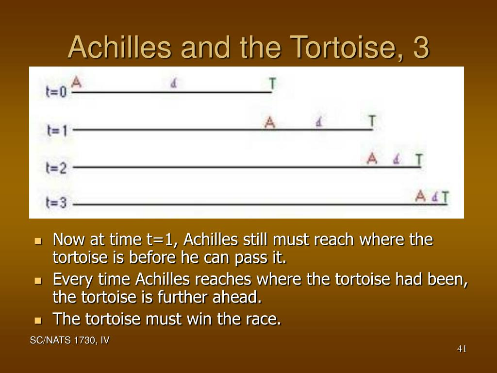 Achilles and the Tortoise, 3