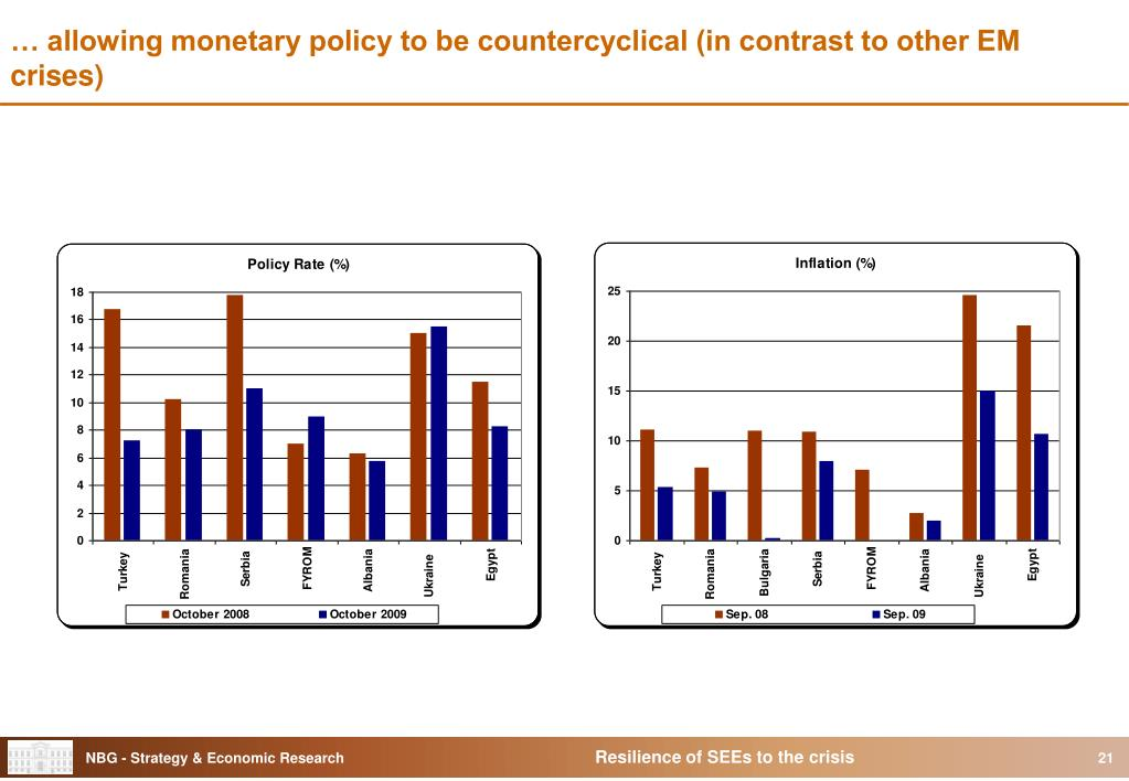 … allowing monetary policy to be countercyclical (in contrast to other EM crises)