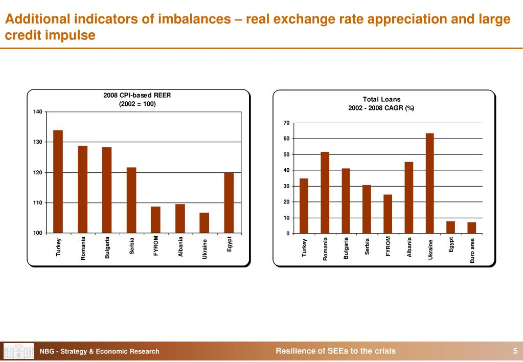 Additional indicators of imbalances – real exchange rate appreciation and large credit impulse