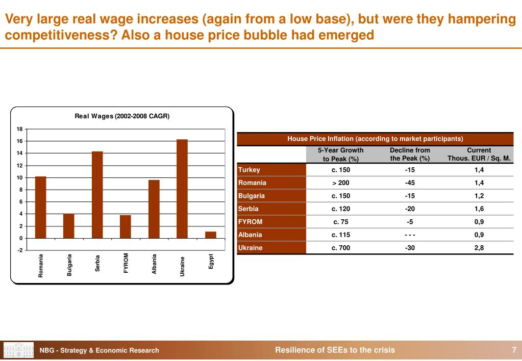 Very large real wage increases (again from a low base), but were they hampering competitiveness? Also a house price bubble had emerged