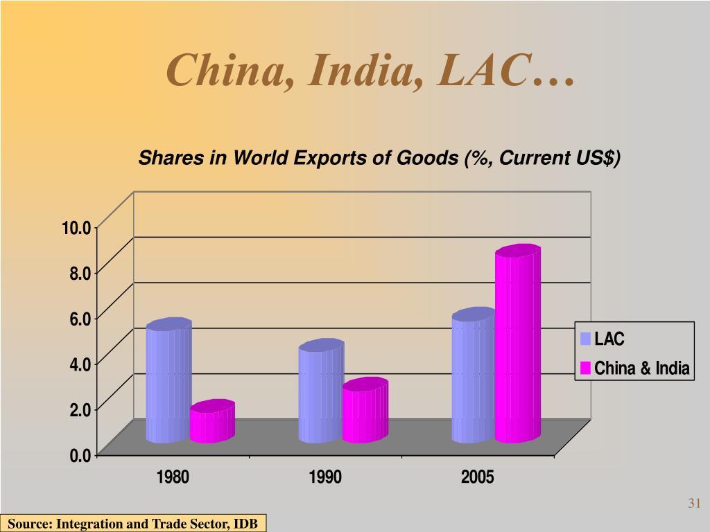 China, India, LAC…