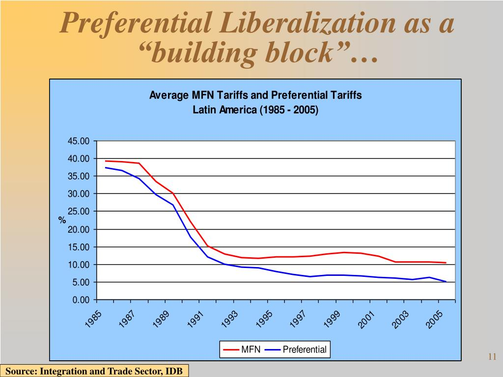 "Preferential Liberalization as a ""building block""…"