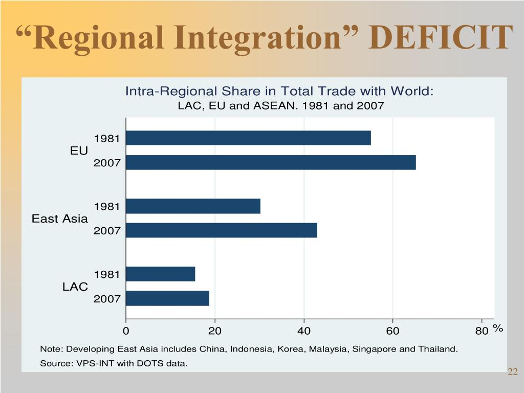 """Regional Integration"" DEFICIT"