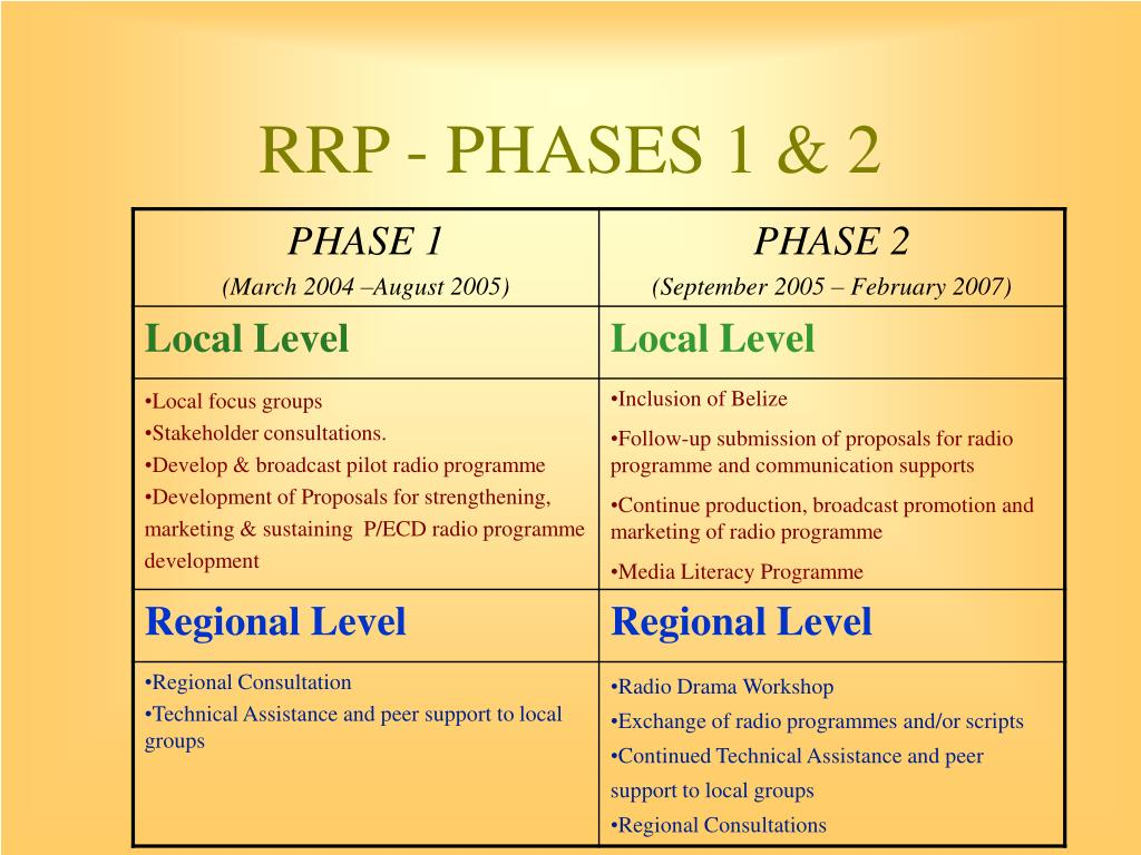RRP - PHASES 1 & 2