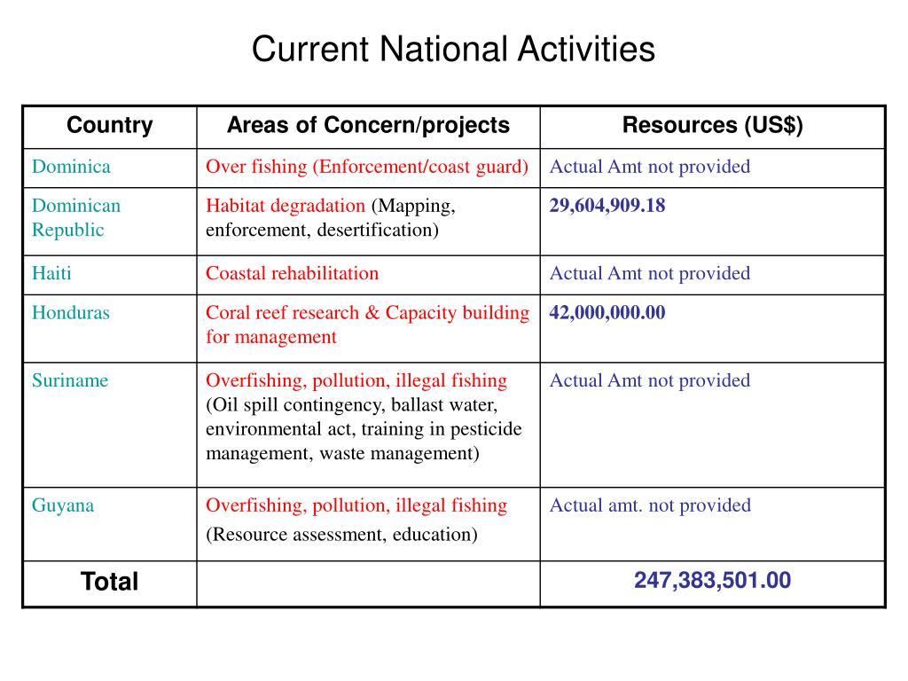 Current National Activities