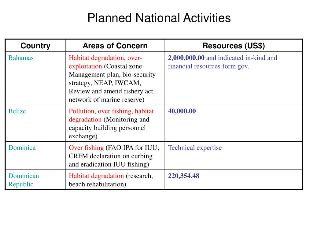 Planned National Activities