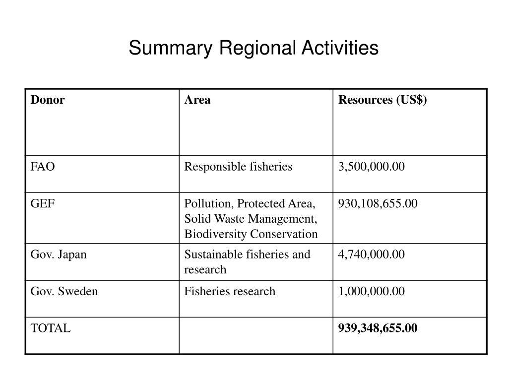 Summary Regional Activities
